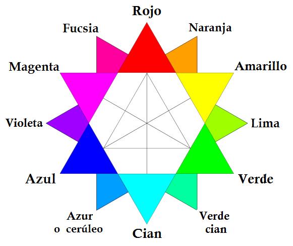 Colores básicos del modelo RGB enlazada al articulo de wikipedia del que procede.