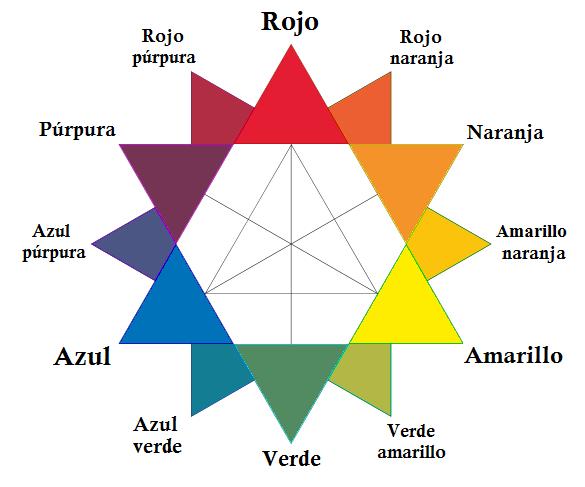 Colores básicos del modelo CMYK enlazada al articulo de wikipedia del que procede.